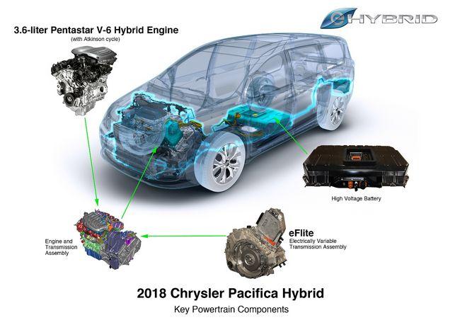 tecnologia ibrida plug-in della Chrysler Pacifica