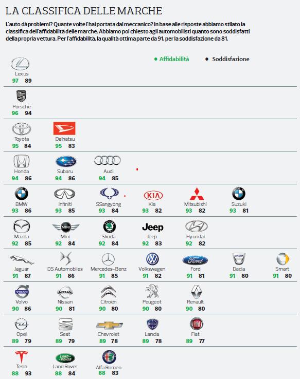 Classifica marchi di auto più affidabili